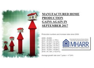 ManufacturedHomeProductionGainsSept2017ManufacturedHousingAssocRegulatoryReformMHARRlogo-4