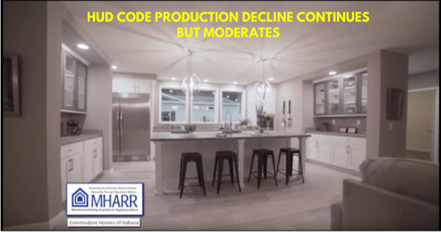 HUD Code Production Decline Continues But Moderates