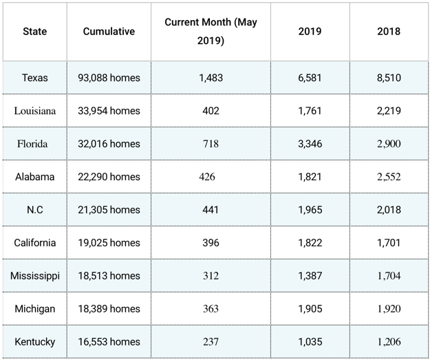 HUD Code manufactured home production declined again in May 2019-Mobile