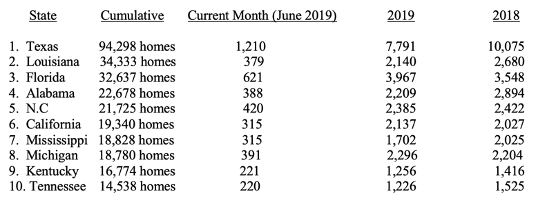 HUD Code Manufactured Home Production Declined Again in June 2019
