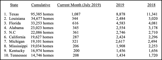 HUD Code Manufactured Home Production Takes an Up-Tick in July 2019