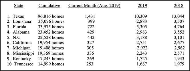HUD Code Manufactured Home Production Declines Once Again in August 2019