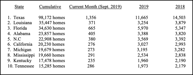 HUD Code Production Increases In September 2019-MHARR
