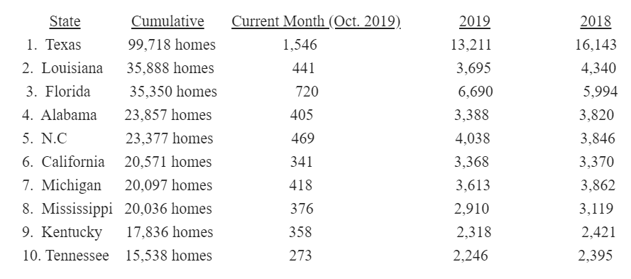 HUD_CODE_PRODUCTION_RISES_IN_OCTOBER_2019
