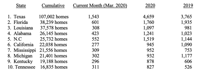 INDUSTRY PRODUCTION REACHES SEVEN CONSECUTIVE MONTHS OF GROWTH IN MARCH 2020