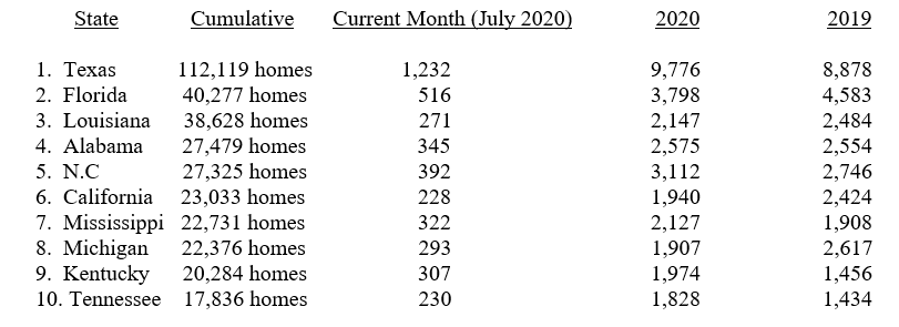 INDUSTRY PRODUCTION INCREASES IN JULY 2020