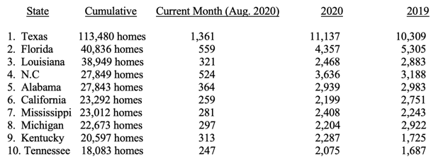 Manufactured Home Production Decline in August 2020 Mirrors Unresolved Post-Production Failures-2020-10-05_19-40-25