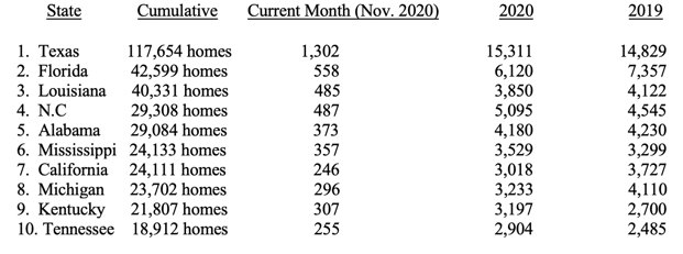 Manufactured Housing Industry Production up in November 2020