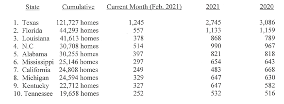 HUD CODE PRODUCTION DECLINES AGAIN IN FEBRUARY 2021