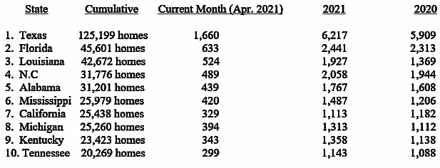 The April 2021 production data results in no changes to the cumulative top-ten list. The Manufactured Housing Association for Regulatory Reform is a Washington, D.C.-based national trade association representing the views and interests of independent producers of federally-regulated manufactured housing.
