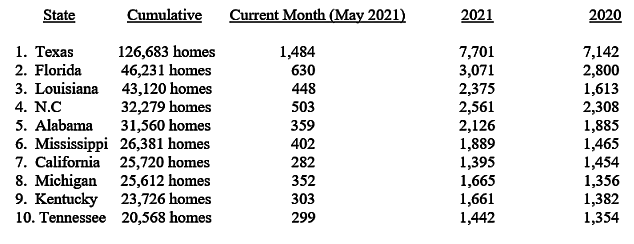 HUD Code Manufactured Home Production Increases Continue in May 2021